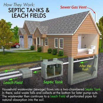 Septic Sewer Drains Plumber in Olympia by John's Plumbing & Pumps, Inc
